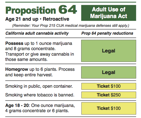 Prop64NewLawsFeatured